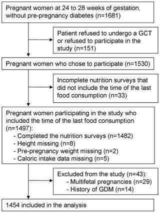 50g Glucose Challenge Test Pregnancy