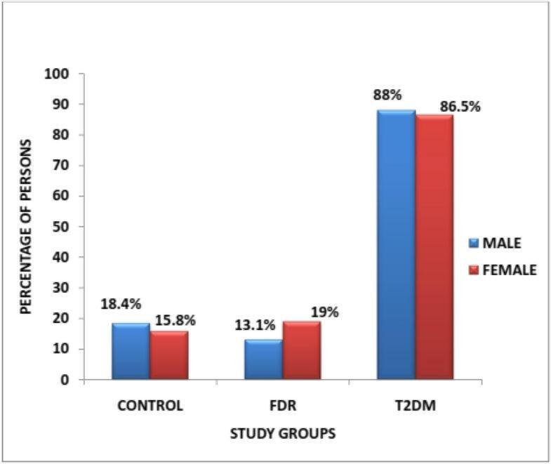 Profile Of Metabolic Abnormalities Seen In Patients With Type 2 Diabetes Mellitus And Their First Degree Relatives With Metabolic Syndrome Seen In Benin City, Edo State Nigeria