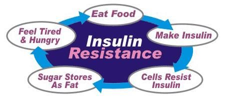What Are Insulin Sensitizing Agents