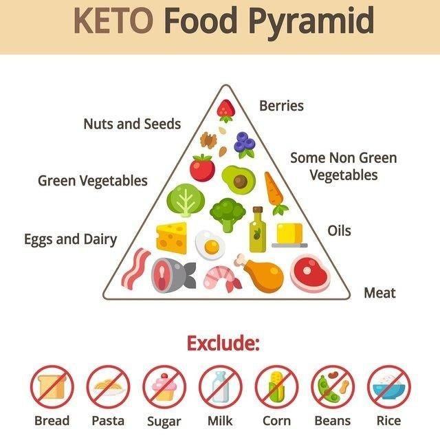 * What Are Ketones And Nutritional Ketosis?