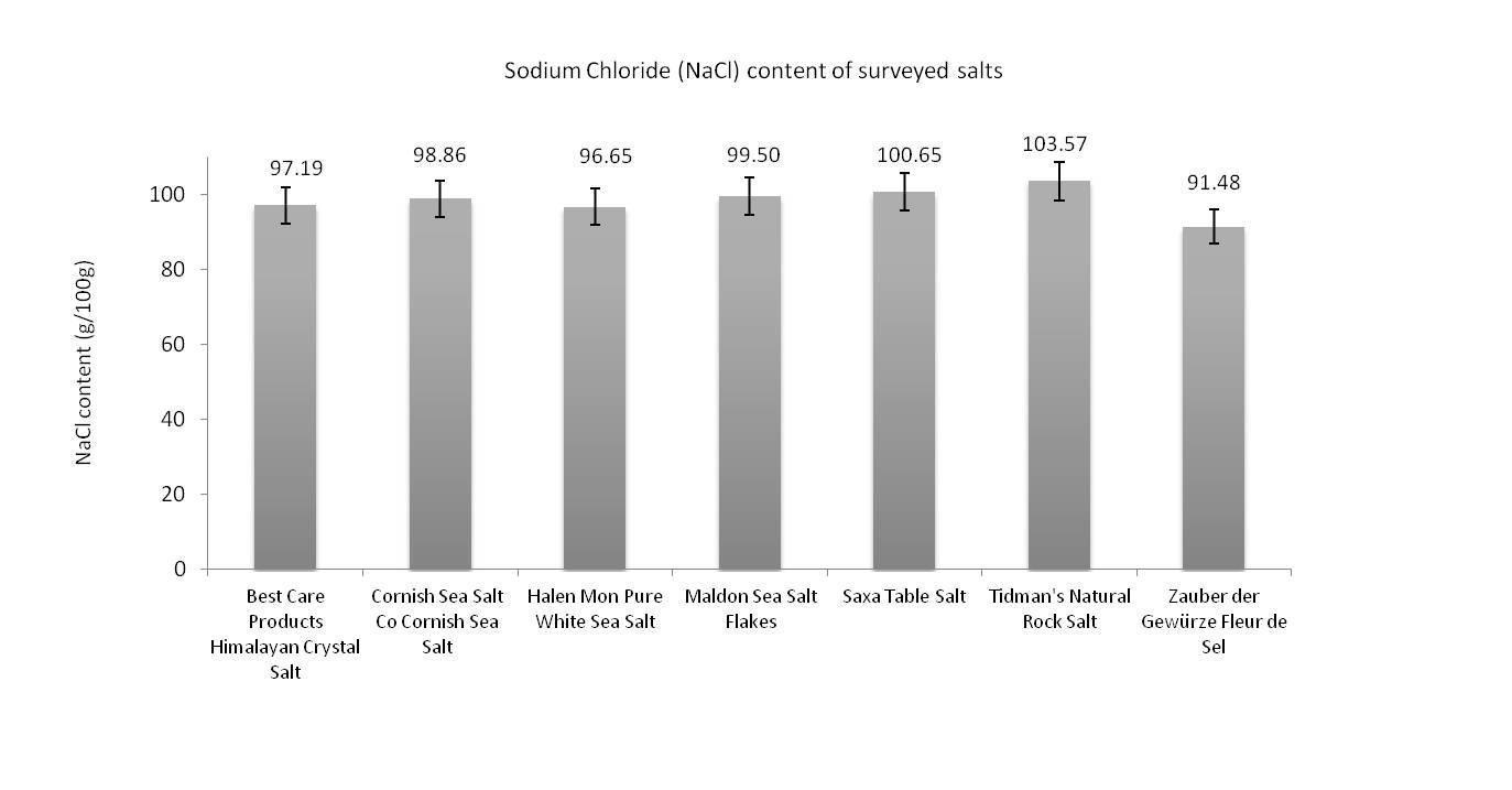 Is Salt Good For A Diabetic?