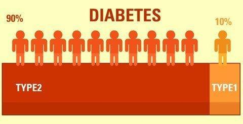 Difference Between Type1 And Type 2 Diabetes Symptoms