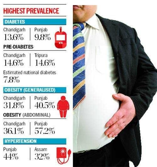 Chandigarh Set To Become Diabetes Capital, Finds Study Conducted By Icmr