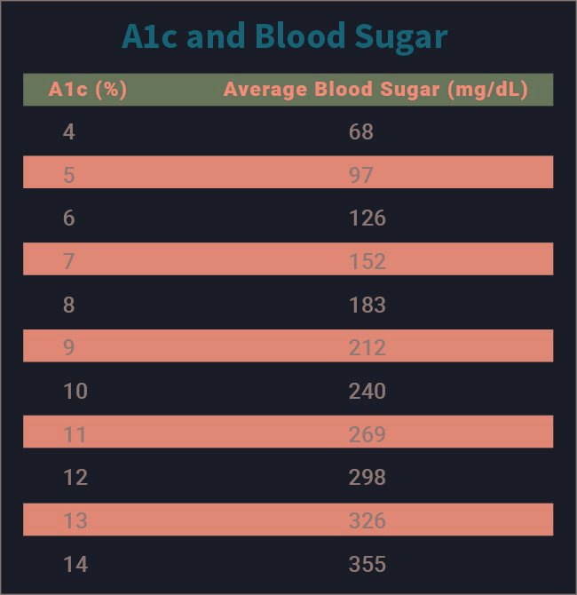 Hemoglobin A1c (HbA1c) Test for Diabetes