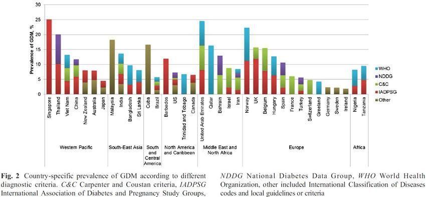 Global Prevalence Of Diabetes 2017