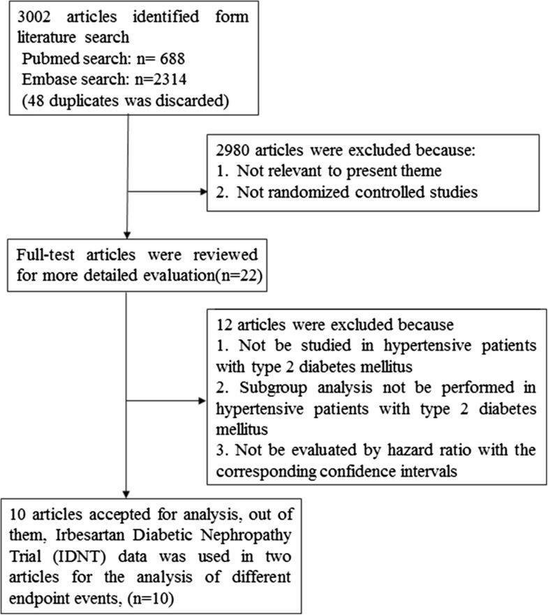 Effects Of Acei/arb In Hypertensive Patients With Type 2 Diabetes Mellitus: A Meta-analysis Of Randomized Controlled Studies