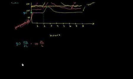 Blood Sugar Scales Conversion