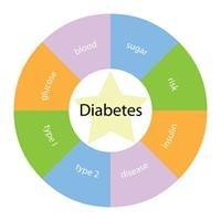 What Are The Risk Factors For Prediabetes And Type 2 Diabetes?