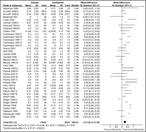 Association Of Thiazidetype Diuretics With Glycemic Changes In Hypertensive Patients: A Systematic Review And Metaanalysis Of Randomized Controlled Clinical Trials