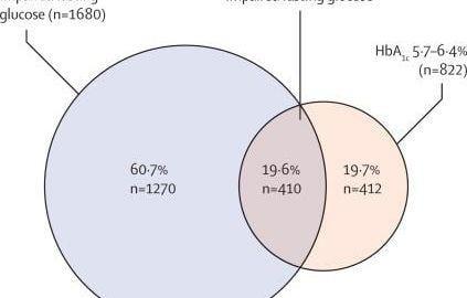 Prediabetes Hba1c