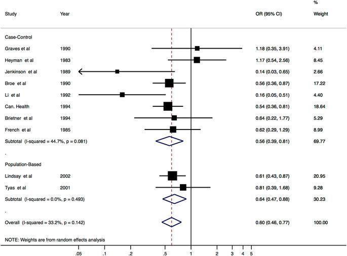 Rheumatoid Arthritis And Diabetes Mellitus Evidence For An Association