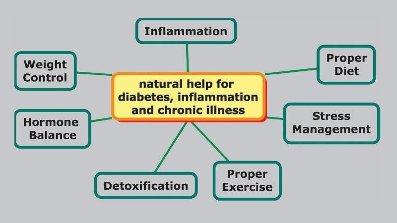 Diabetes And Holistic System Of Treatment