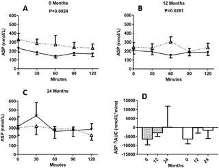 Acylation Stimulating Protein, Complement C3 And Lipid Metabolism In Ketosis-prone Diabetic Subjects
