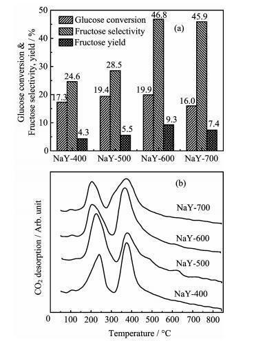 Glucose Isomerization Into Fructose Catalyzed By Mgo/nay Catalyst