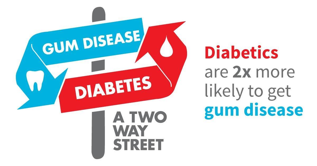 Gum Disease And Diabetes: A Circular Relationship