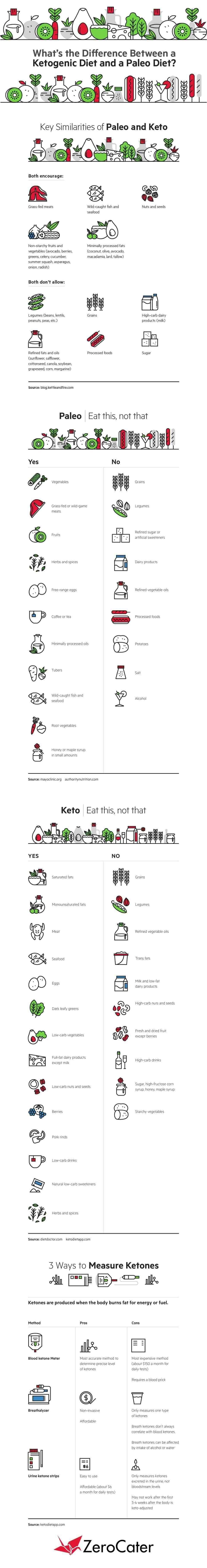 Keto Vs. Paleo Infographic