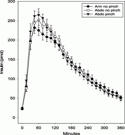 Optimizing Insulin Absorption And Insulin Injection Technique In Older Adults