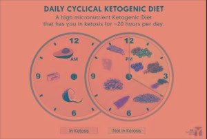 Alcohol Vs The Ketogenic Diet – Can I Drink It?