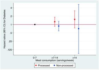 Meat Consumption And Risk Of Developing Type 2 Diabetes In The Sun Project: A Highly Educated Middle-class Population