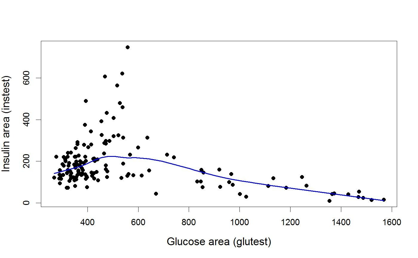 Diabetes Dataset Diabetes Heplots