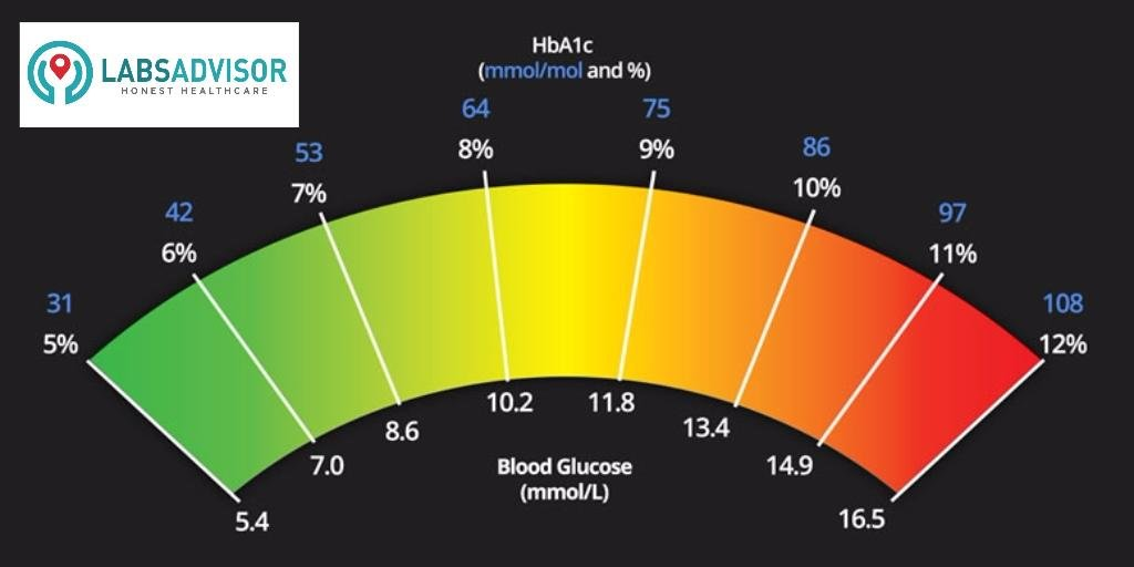 Know Hba1c Cost And Book Online. Test For Diabetes And Pre-diabetes Check.
