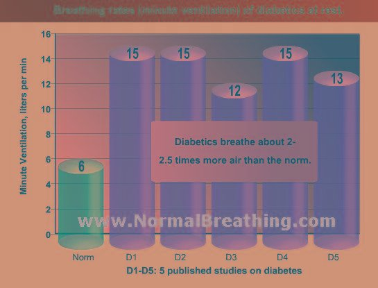 Diabetes Mellitus Cause And Treatment: Body Oxygen And How To Breathe