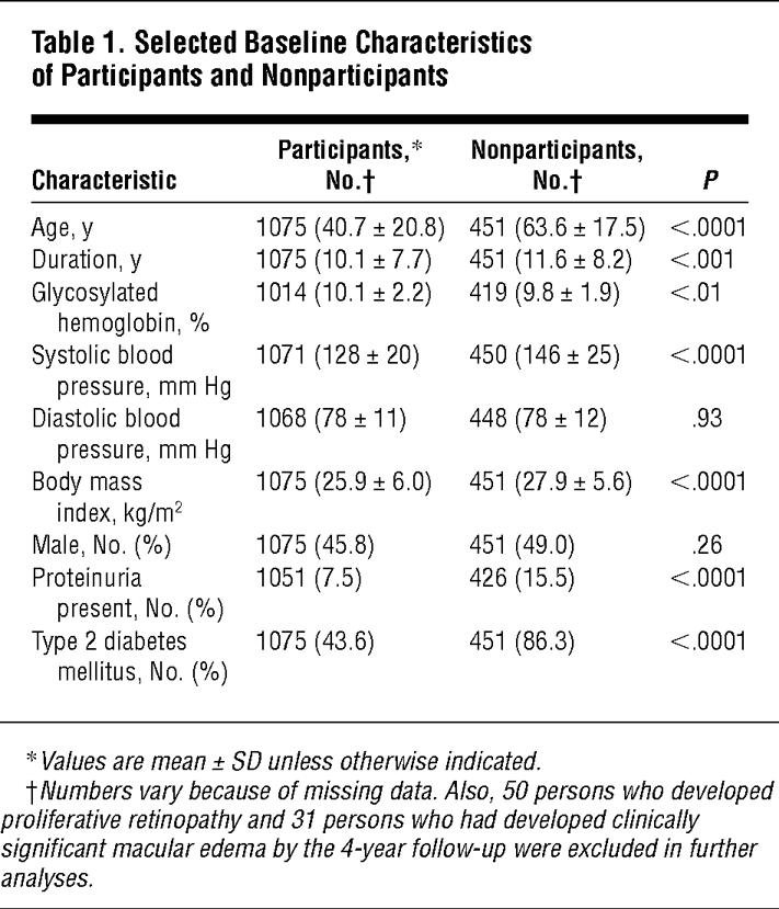How Many Steps Of Progression Of Diabetic Retinopathy Are Meaningful?the Wisconsin Epidemiologic Study Of Diabetic Retinopathy
