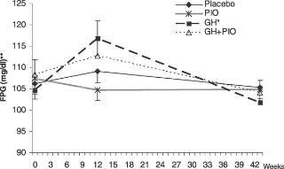 Effects Of Growth Hormone And Pioglitazone In Viscerally Obese Adults With Impaired Glucose Tolerance: A Factorial Clinical Trial