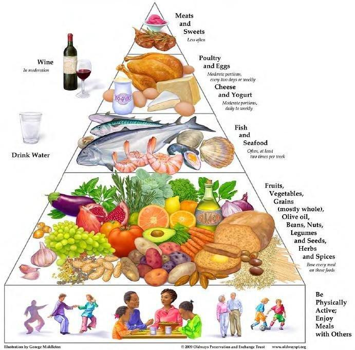 The Diabetes Food Pyramid