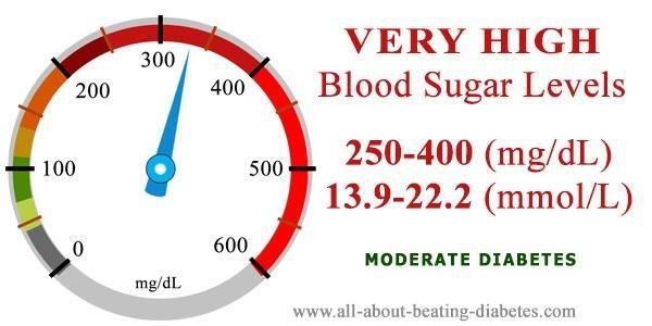 Blood Sugar Level 250-400 Mg/dl (mmol/l)