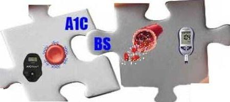 What does it mean when your a1c levels are elevated?