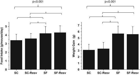 Effect Of Resveratrol On Visceral White Adipose Tissue Inflammation And Insulin Sensitivity In A Mouse Model Of Sleep Apnea
