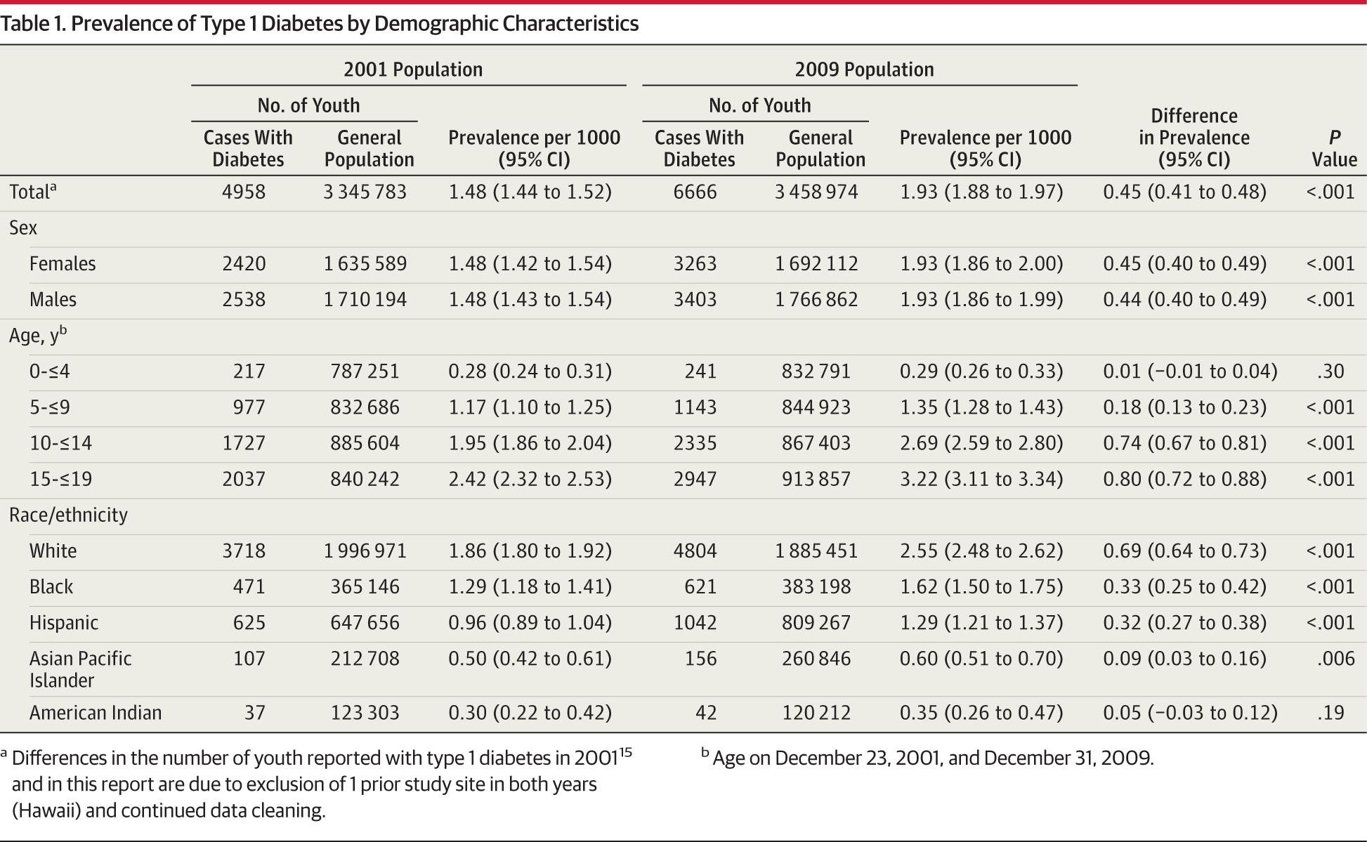 Prevalence Of Type 1 And Type 2 Diabetes Among Children And Adolescents From 2001 To 2009