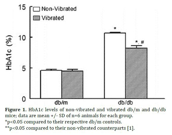 Alternative Therapeutic Method For Type Two Diabetes: Whole Body Vibration Therapy: A Mini-review