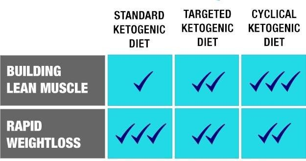 Ketogenic Diets: Methods For Achieving & Maintaining Ketosis