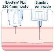 What Is The Gauge Of Insulin Needle?
