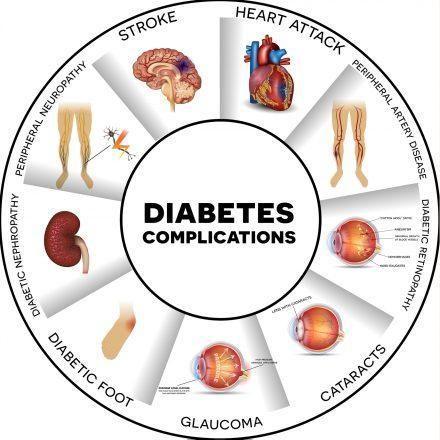 Short Term Complications Of Diabetes