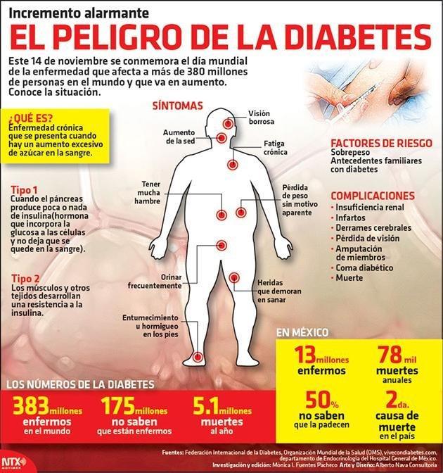 Estas Son Las Consecuencias De La Diabetes Mellitus Sobre Otras Enfermedades