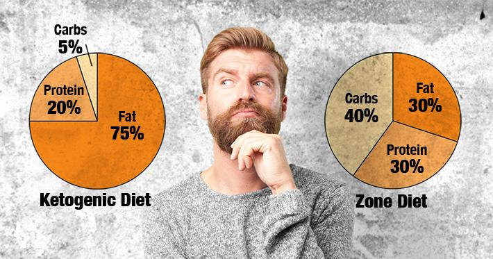What Is The Ketogenic Diet And How Does It Compare To The Zone Diet?