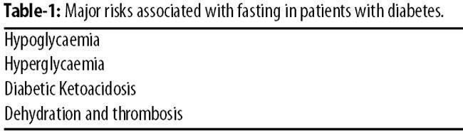 Diabetes And Fasting During Ramadan
