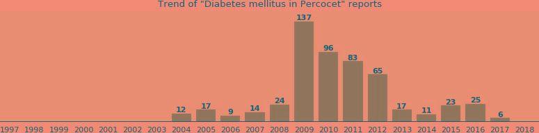 Percocet And Diabetes