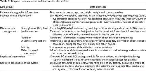 Type 1 Diabetes Self-management: Developing A Web-based Telemedicine Application