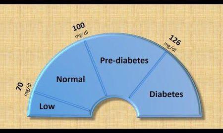 116 Blood Sugar