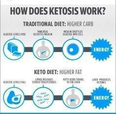 Ketosis: A Desirable State