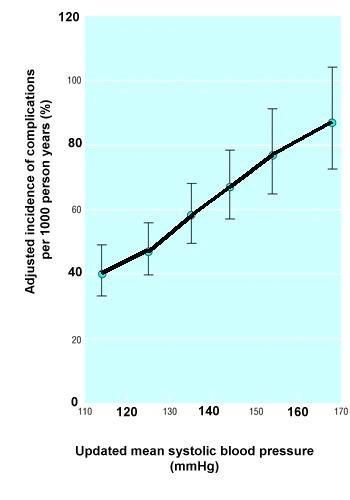 Blood Pressure And Diabetes