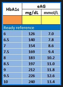 Type 1 Hba1c Targets