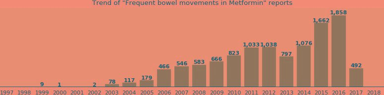 Metformin And Frequent Bowel Movements - From Fda Reports