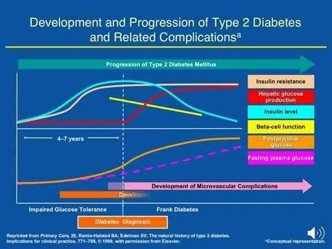 Role Of Adiponectin In Development And Progression Of Diabetic Complications