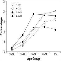 Age-related Cataract Is Associated With Type 2 Diabetes And Statin Use