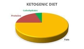 Is Ketogenic Diet Safe For High Cholesterol?